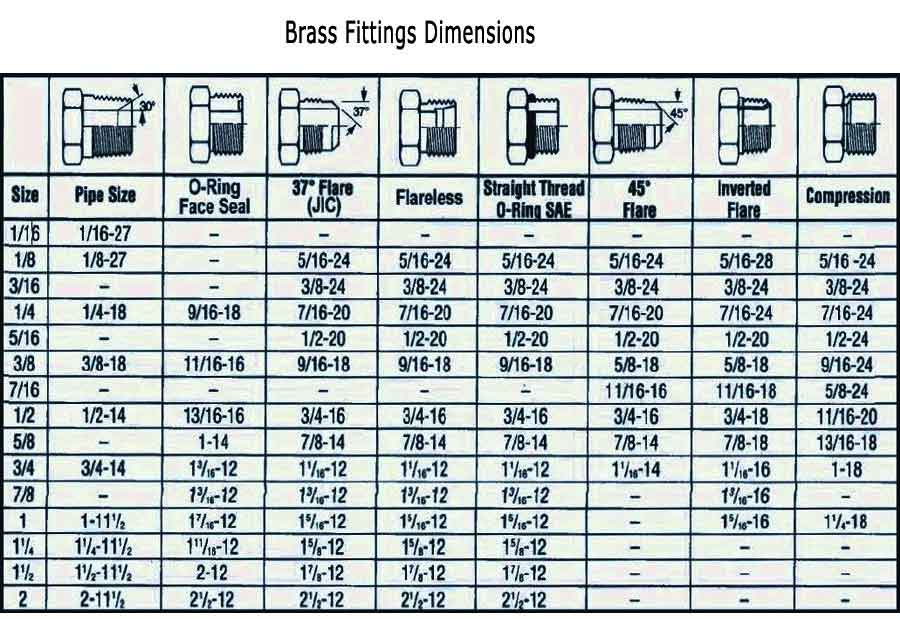 Brass Pipe Fittings Dimensions