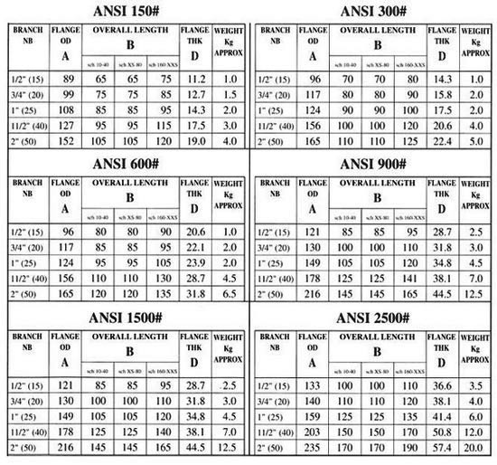 Fully Killed Carbon Steel Socket Weld Pipe Fittings Dimensions Chart